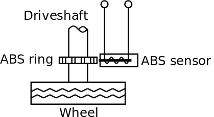 Schematic view of an inductive ABS sensor