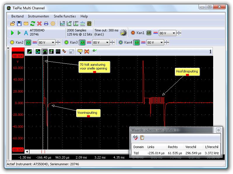 Common Rail inspuit-cyclus: voor-inspuiting en hoofd-inspuiting.