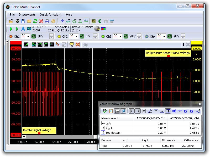 Rail Pressure Leakage measured under deceleration fuel cut