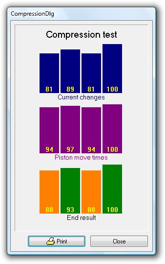 Compression test result.