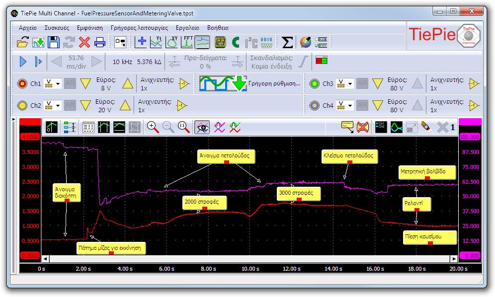 Μέτρηση με παλμογράφο του αισθητήρα πίεσης και βαλβίδας μέτρησης καυσίμου.