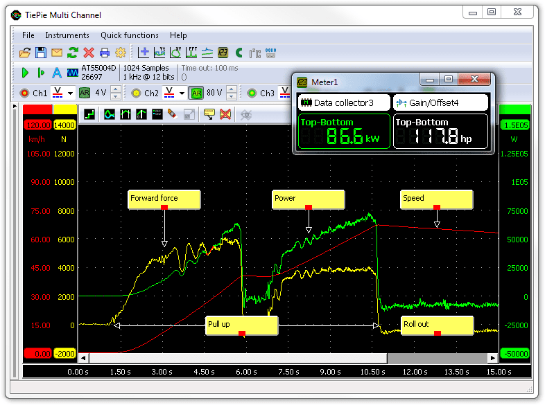 Engine power and speed during acceleration, measured with an accelerometer