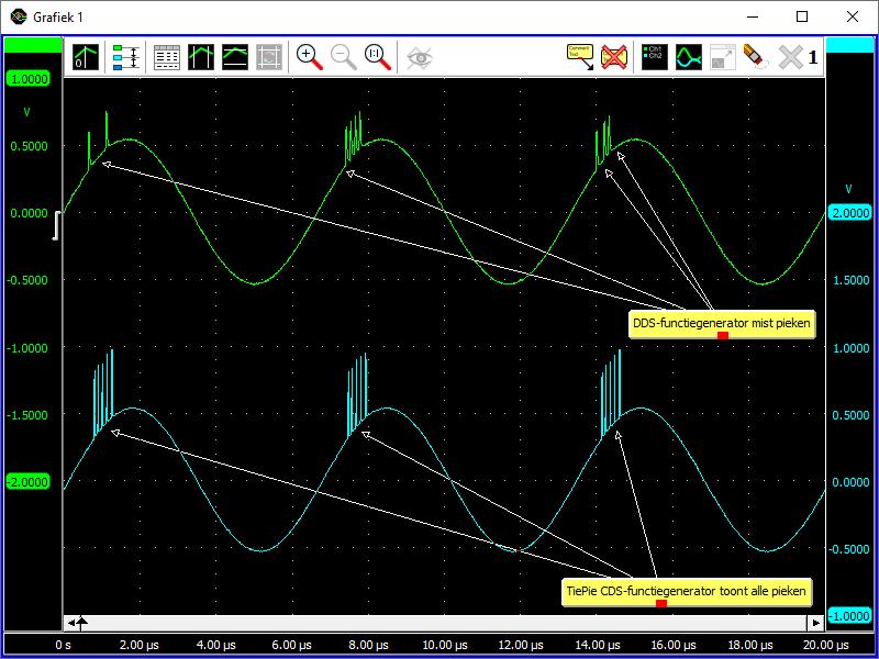 Een DDS Arbitrary Waveform Generator toont willekeurig missende pieken, terwijl de CDS functiegenerator consequent alle pieken genereert.
