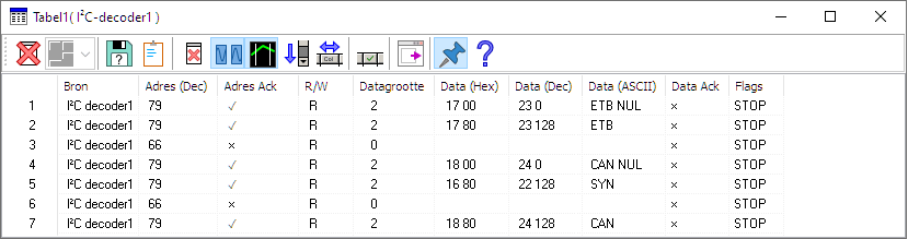 Gedecodeerde I²C data