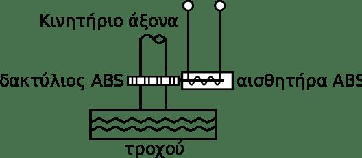 Σχηματική άποψη ενός επαγωγικού αισθητήρα ABS