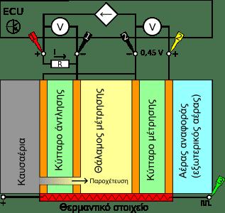 Σχηματική απεικόνιση του ευρυζωνικού αισθητήρα οξυγόνου