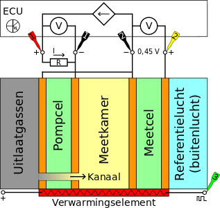 Schematische weergave breedbandlambdasensor
