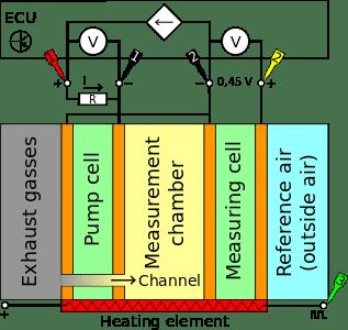 Schematic display of broadband oxygen sensor